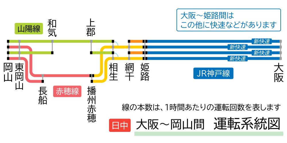 大阪~岡山間運転系統図