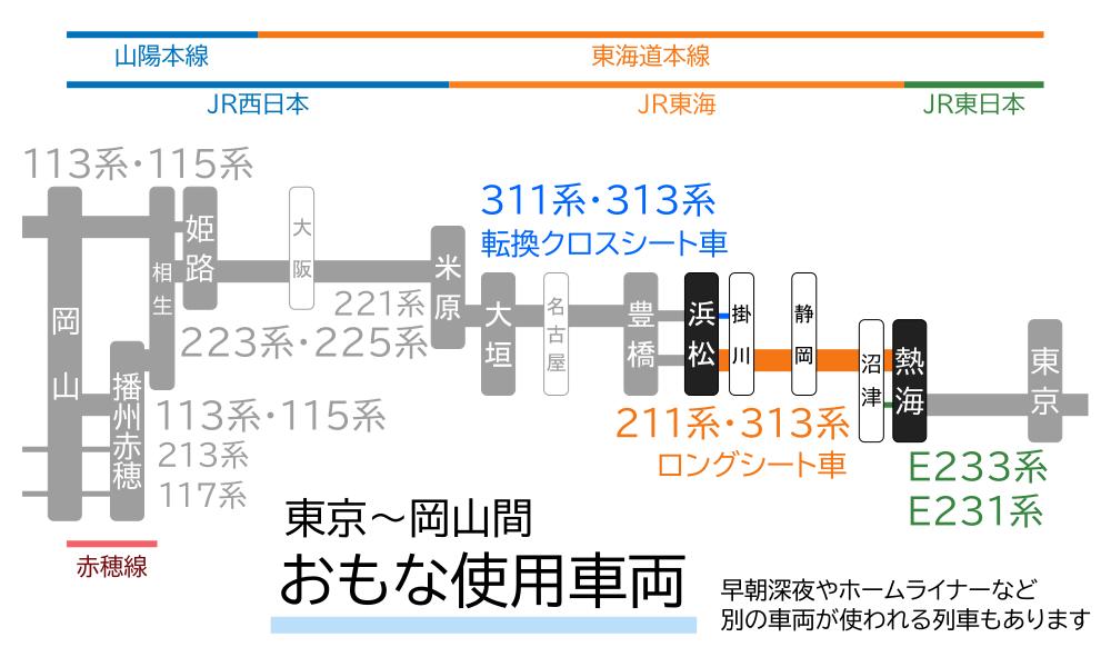 東京~岡山間-おもな使用車両(熱海~浜松間)