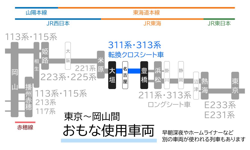 東京~岡山間-おもな使用車両(豊橋~大垣間)