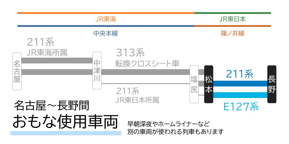 名古屋~長野間-おもな使用車両(松本~長野間)