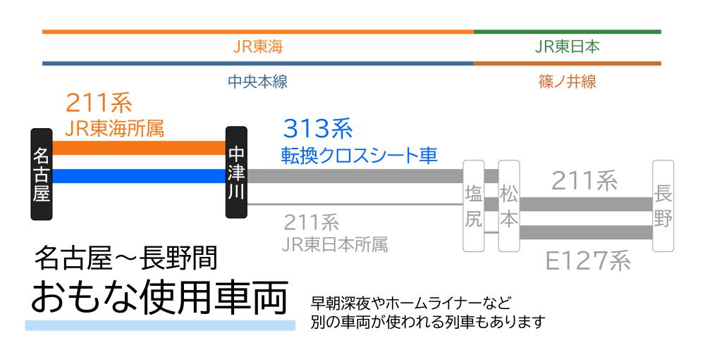 名古屋~長野間-おもな使用車両(名古屋~中津川間)