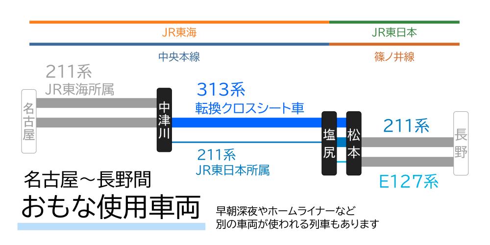 名古屋~長野間-おもな使用車両(中津川~松本間)