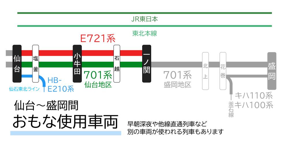 仙台~盛岡間-おもな使用車両(仙台~一ノ関間)