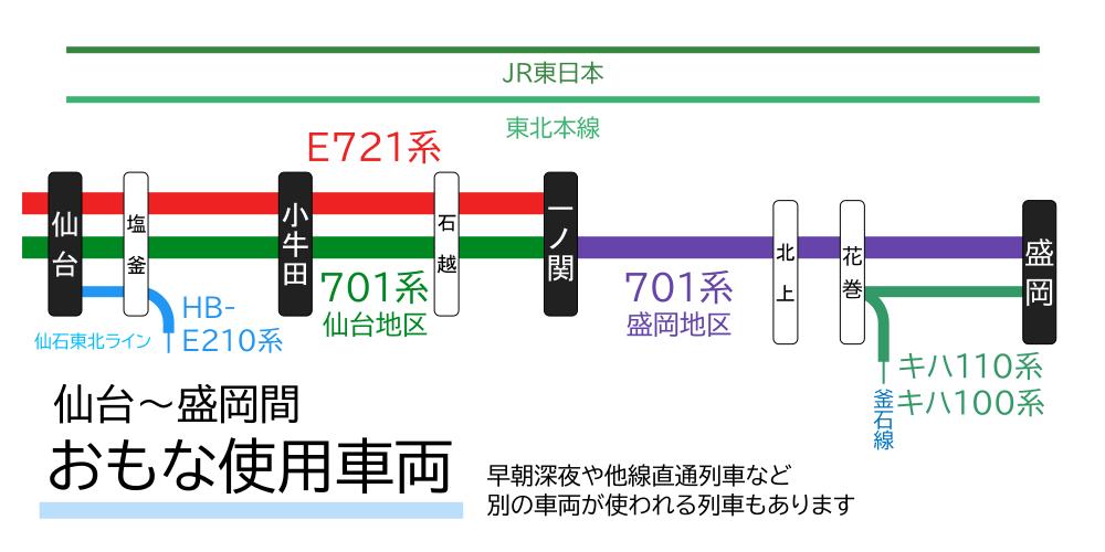 仙台~盛岡間-おもな使用車両